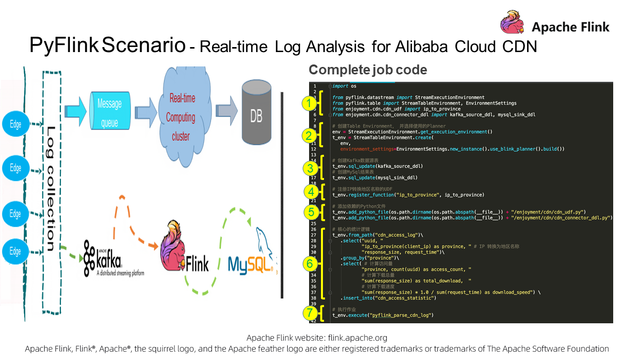 Complete Code for Real-time Log Analysis